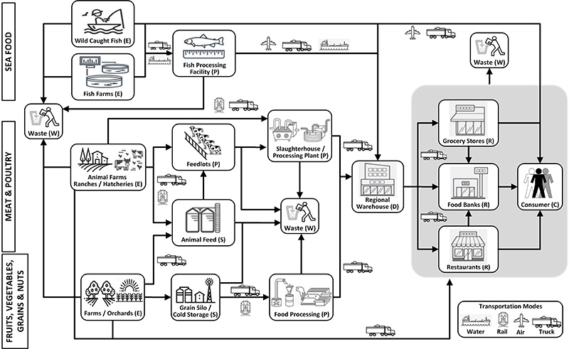 Supply Chain diagram for Food - Agriculture, Meat, Fish, and Grains