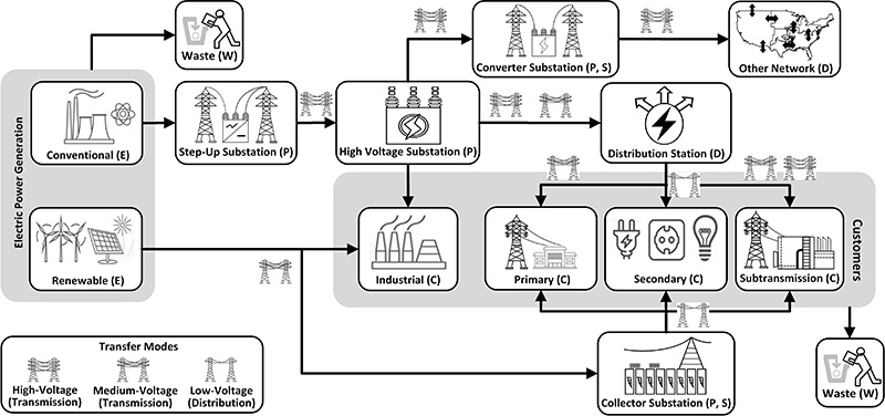 Supply Chain diagram - Electrical Power