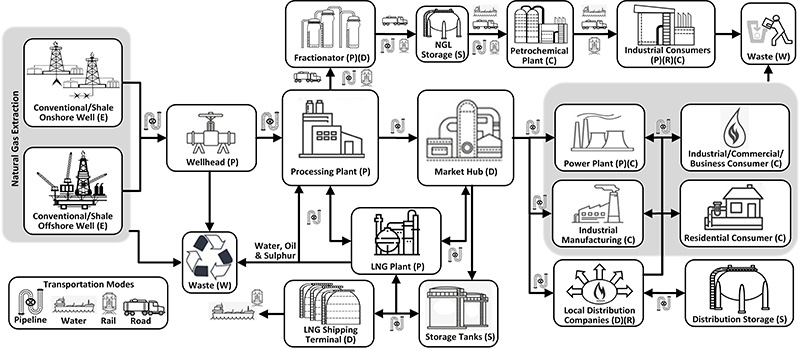 Supply Chain diagram - Natural Gas
