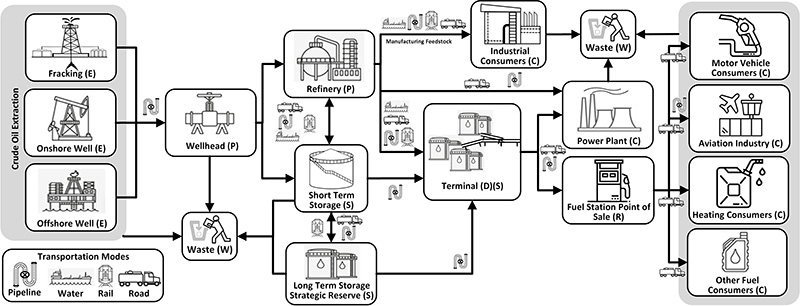 Supply Chain diagram - Petroleum-Derived Liquid Fuels