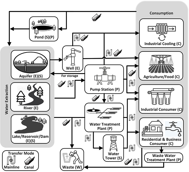 Supply Chain diagram - Water