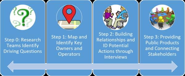 F4R™ process steps
