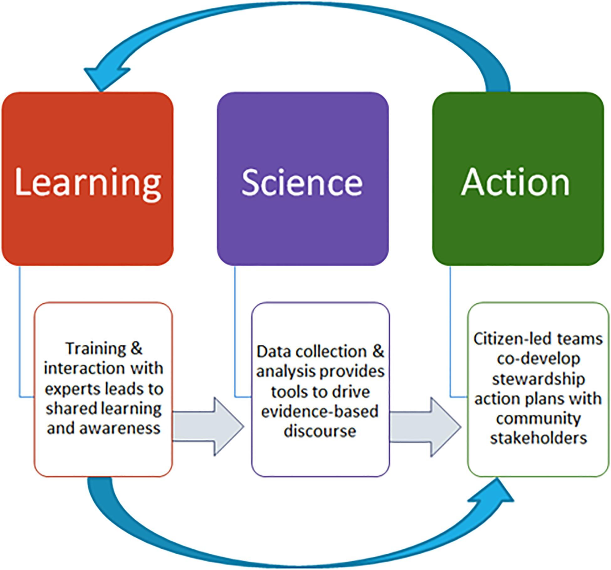 Model for F4R - Learning, Science, Action